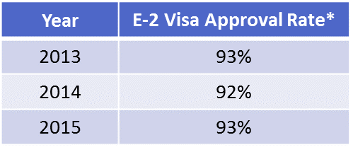The fastest growing entrepreneur visa e 2 investor visa visa the adjusted approval rate equals 1 minus refusals minus overcomes divided by issuances plus refusals minus overcomes friedricerecipe Images