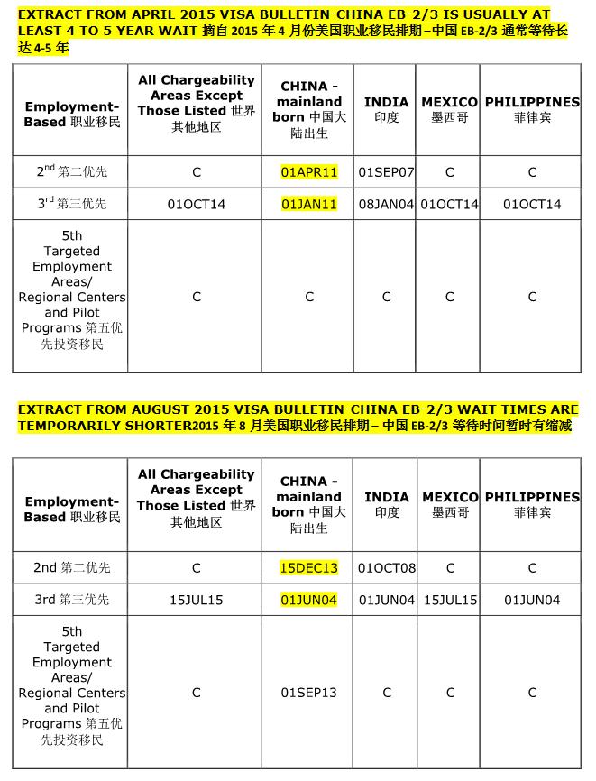 EB-5 Charts