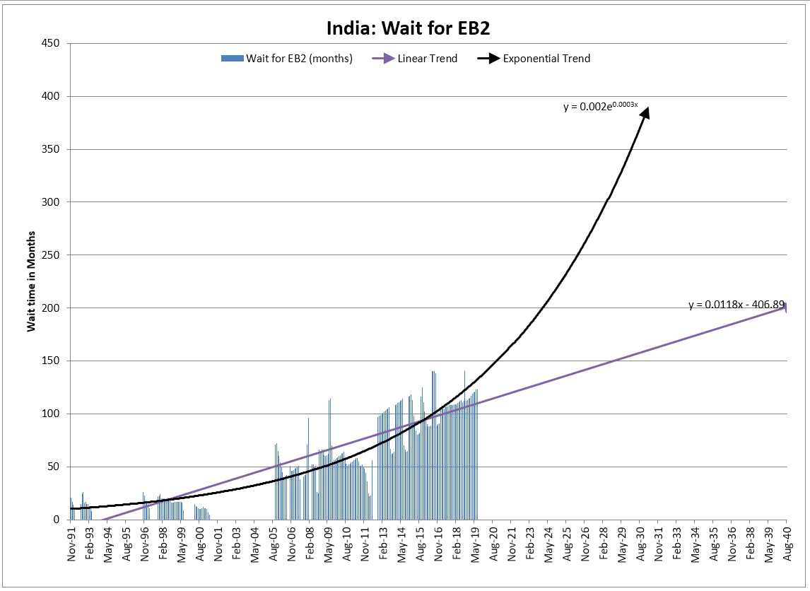 Current priority date for eb2 india