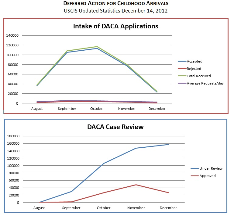 DACA progress